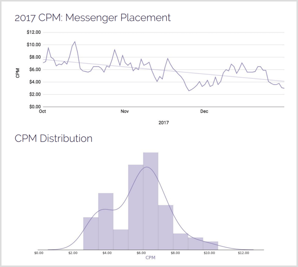 AdStage 2017 CPM Messenger placement distribution.