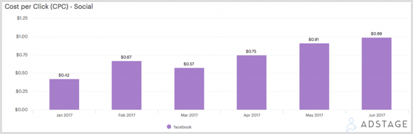 AdStage chart showing cost per click (CPC) for Facebook ads.