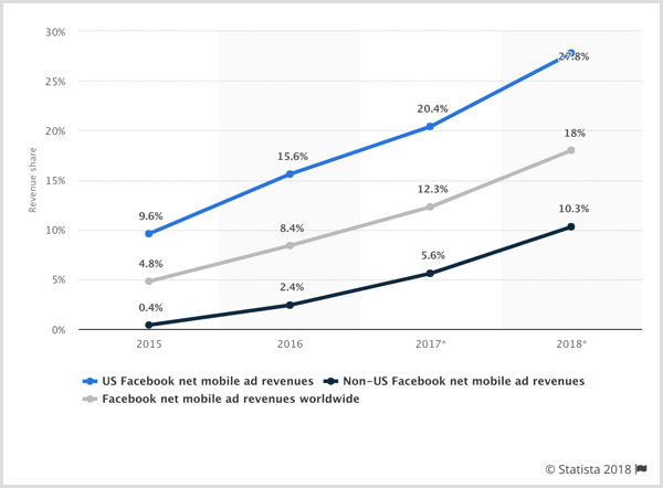 Statista chart of Facebook net mobile ad revenues for U.S., non-U.S., and worldwide.