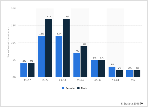 Statista chart showing Facebook global distribution of users worldwide by gender and age.